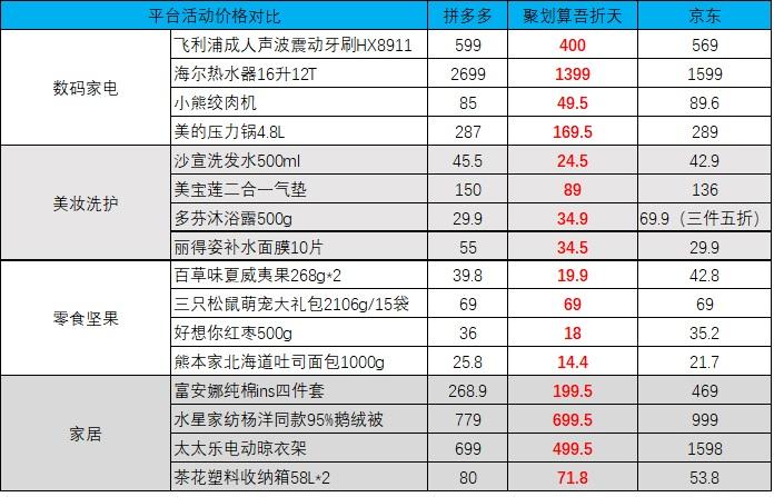 6聚划算周末吾折天、京东与拼多多重合商品价格对比